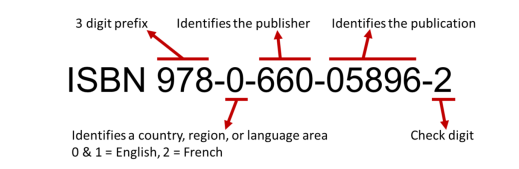The ISBN 978-0-660-05896-2 has five elements: 978 is the prefix that identifies the number as an ISBN; 0 identifies a country, region or language area; 660 identifies the publisher; 05896 identifies the publication; 2 is the check digit.