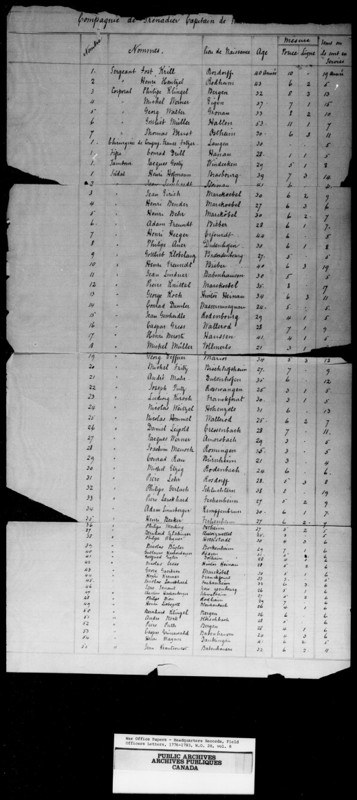 An image of a handwritten page enumerating the members of the 1st Hesse-Hanau Battalion.